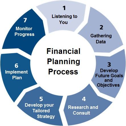 Financial Planning Services,International Finance,Banking Related Services,Credit Management,Financial MGMT Services,Investments and Securities,Public Finance MGMT